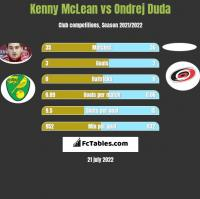 Kenny McLean vs Ondrej Duda h2h player stats