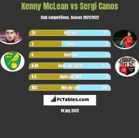 Kenny McLean vs Sergi Canos h2h player stats