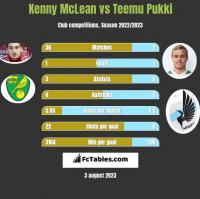 Kenny McLean vs Teemu Pukki h2h player stats