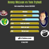 Kenny McLean vs Tom Trybull h2h player stats