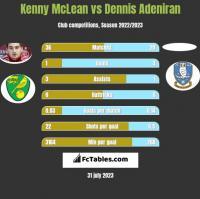 Kenny McLean vs Dennis Adeniran h2h player stats
