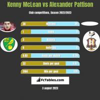 Kenny McLean vs Alexander Pattison h2h player stats