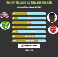 Kenny McLean vs Edward Nketiah h2h player stats