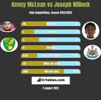 Kenny McLean vs Joseph Willock h2h player stats