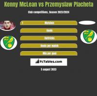 Kenny McLean vs Przemyslaw Placheta h2h player stats