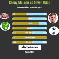 Kenny McLean vs Oliver Skipp h2h player stats