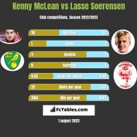 Kenny McLean vs Lasse Soerensen h2h player stats