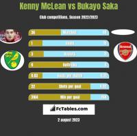 Kenny McLean vs Bukayo Saka h2h player stats