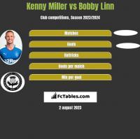 Kenny Miller vs Bobby Linn h2h player stats