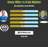 Kenny Miller vs Craig Wighton h2h player stats