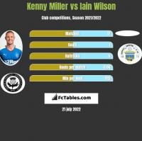 Kenny Miller vs Iain Wilson h2h player stats