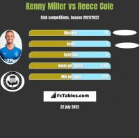 Kenny Miller vs Reece Cole h2h player stats