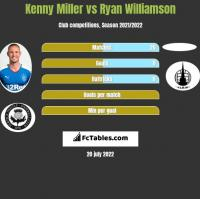 Kenny Miller vs Ryan Williamson h2h player stats