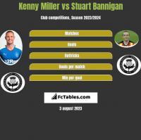 Kenny Miller vs Stuart Bannigan h2h player stats