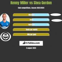 Kenny Miller vs Shea Gordon h2h player stats