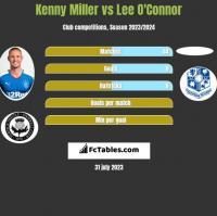 Kenny Miller vs Lee O'Connor h2h player stats