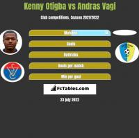 Kenny Otigba vs Andras Vagi h2h player stats