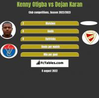 Kenny Otigba vs Dejan Karan h2h player stats