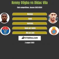 Kenny Otigba vs Didac Vila h2h player stats