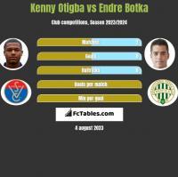 Kenny Otigba vs Endre Botka h2h player stats