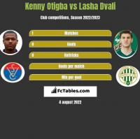 Kenny Otigba vs Lasza Dwali h2h player stats