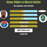Kenny Otigba vs Marcel Heister h2h player stats
