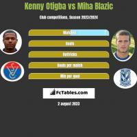 Kenny Otigba vs Miha Blazic h2h player stats