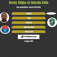 Kenny Otigba vs Gonzalo Avila h2h player stats