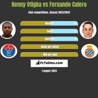 Kenny Otigba vs Fernando Calero h2h player stats