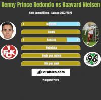 Kenny Prince Redondo vs Haavard Nielsen h2h player stats