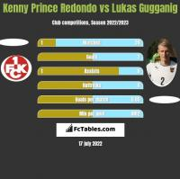 Kenny Prince Redondo vs Lukas Gugganig h2h player stats