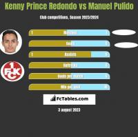 Kenny Prince Redondo vs Manuel Pulido h2h player stats
