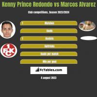 Kenny Prince Redondo vs Marcos Alvarez h2h player stats
