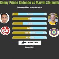 Kenny Prince Redondo vs Marvin Stefaniak h2h player stats