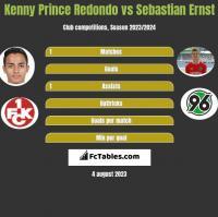 Kenny Prince Redondo vs Sebastian Ernst h2h player stats