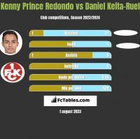 Kenny Prince Redondo vs Daniel Keita-Ruel h2h player stats