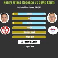 Kenny Prince Redondo vs David Raum h2h player stats