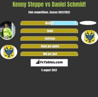 Kenny Steppe vs Daniel Schmidt h2h player stats