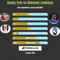 Kenny Tete vs Ademola Lookman h2h player stats
