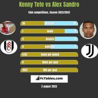 Kenny Tete vs Alex Sandro h2h player stats