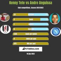 Kenny Tete vs Andre Anguissa h2h player stats
