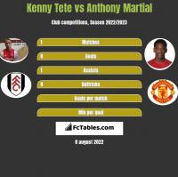 Kenny Tete vs Anthony Martial h2h player stats
