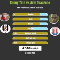 Kenny Tete vs Axel Tuanzebe h2h player stats