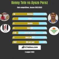 Kenny Tete vs Ayoze Perez h2h player stats