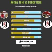 Kenny Tete vs Bobby Reid h2h player stats