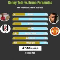 Kenny Tete vs Bruno Fernandes h2h player stats