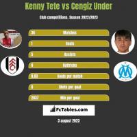 Kenny Tete vs Cengiz Under h2h player stats