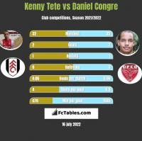 Kenny Tete vs Daniel Congre h2h player stats