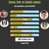 Kenny Tete vs Daniel James h2h player stats
