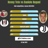 Kenny Tete vs Daniele Rugani h2h player stats